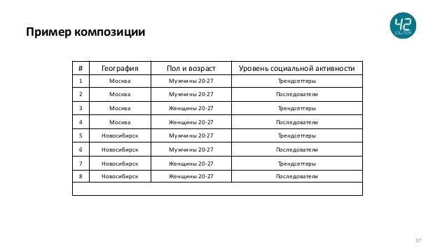 37 Пример композиции # География Пол и возраст Уровень социальной активности 1 Москва Мужчины 20-27 Трендсеттеры 2 Москва ...