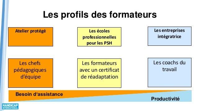 Atelier protégé Les écoles professionnelles pour les PSH Les entreprises intégratrice Productivité Besoin d'assistance Les...