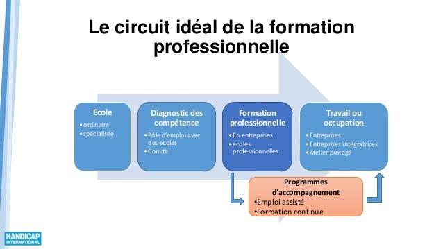 Le circuit idéal de la formation professionnelle Ecole •ordinaire •spécialisée Diagnostic des compétence •Pôle d'emploi av...