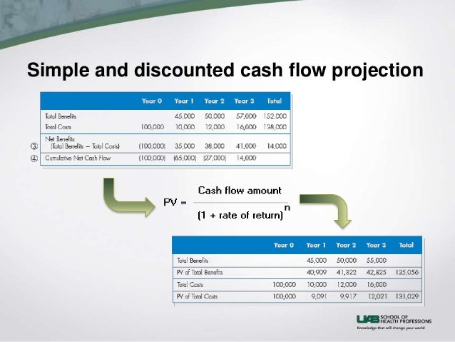 advantages and disadvantages of discounted cash flow The good, the bad, and the ugly – disadvantages of cash flow forecast the good, the bad, and the ugly – disadvantages of cash flow forecast.