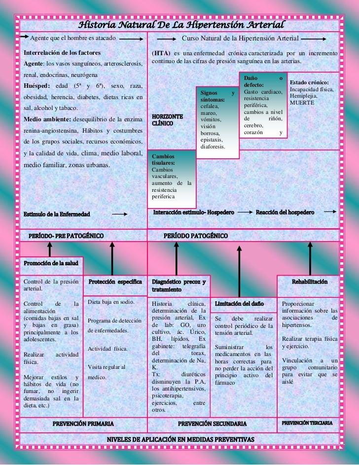 Curso Natural de la Hipertensión Arterial   (HTA) es unaenfermedad crónicacaracterizada por un incremen...