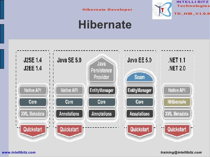 Hibernate www.intellibitz.com   [email_address]