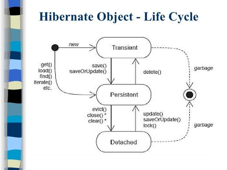 How Hibernation Works