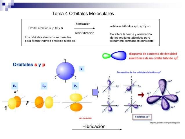 Resultado de imagen de hibridación atómica