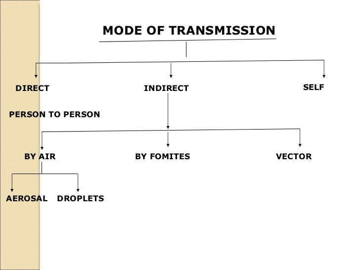 MODE OF TRANSMISSION   DIRECT   INDIRECT   SELF  PERSON TO PERSON   BY AIR   BY FOMITES   VECTOR   AEROSAL   DROPLETS