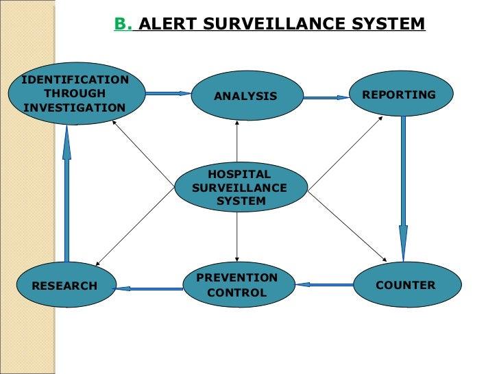 B.  ALERT SURVEILLANCE SYSTEM   HOSPITAL  SURVEILLANCE  SYSTEM IDENTIFICATION  THROUGH  INVESTIGATION   ANALYSIS  REPORTIN...