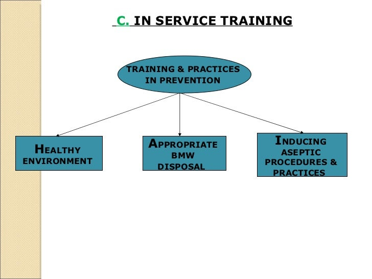 C.  IN SERVICE TRAINING   TRAINING & PRACTICES  IN PREVENTION   H EALTHY  ENVIRONMENT  A PPROPRIATE  BMW  DISPOSAL  I NDUC...