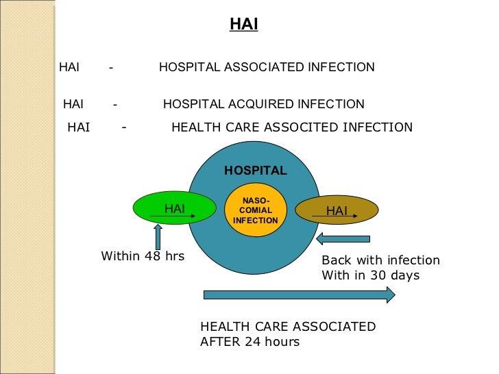 HAI HAI - HOSPITAL ASSOCIATED INFECTION  HAI - HOSPITAL ACQUIRED INFECTION  a NASO- COMIAL INFECTION HAI HAI HOSPITAL   HA...