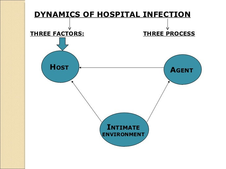 DYNAMICS OF HOSPITAL INFECTION   THREE FACTORS: THREE PROCESS H OST  A GENT  I NTIMATE  ENVIRONMENT