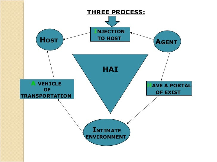 THREE PROCESS: HAI H OST   A GENT  I NTIMATE ENVIRONMENT  I NJECTION  TO HOST   A   VEHICLE  OF TRANSPORTATION   H AVE A P...