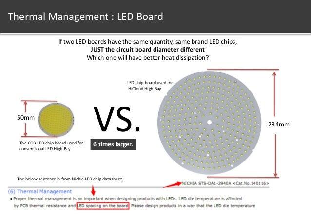 10.  sc 1 st  SlideShare & HPS Metal Halide Replacement - LED High Bay Light 119lm/W azcodes.com