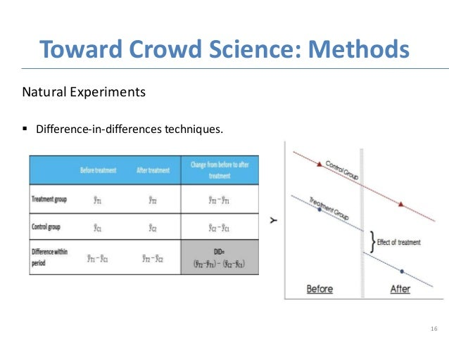 Natural Experiments  Difference-in-differences techniques. Toward Crowd Science: Methods 16
