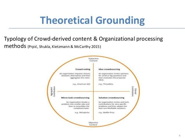Theoretical Grounding 9 Typology of Crowd-derived content & Organizational processing methods (Prpić, Shukla, Kietzmann & ...