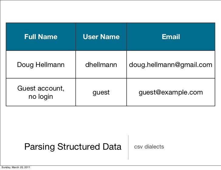 Full Name    User Name                Email           Doug Hellmann       dhellmann   doug.hellmann@gmail.com            G...