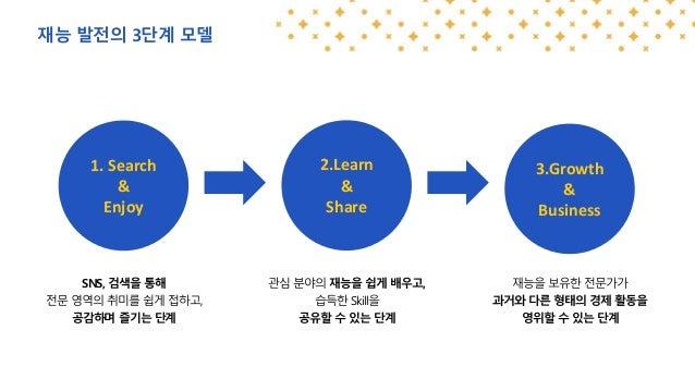 재능 발전의 3단계 모델 SNS, 검색을 통해 전문 영역의 취미를 쉽게 접하고, 공감하며 즐기는 단계 관심 분야의 재능을 쉽게 배우고, 습득한 Skill을 공유할 수 있는 단계 재능을 보유한 전문가가 과거와 다른 형태의...