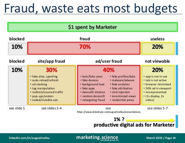 Hidden Costs in Digital Media Supply Path