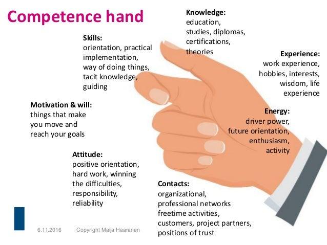 Competence hand 6.11.2016 Copyright Maija Haaranen Knowledge: education, studies, diplomas, certifications, theories Skill...