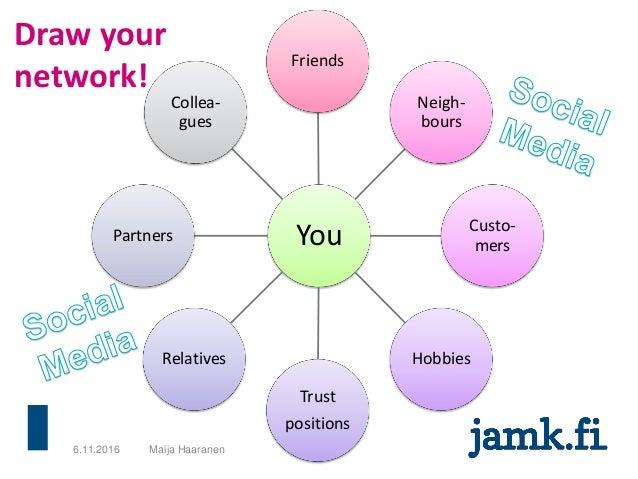 6.11.2016 Maija Haaranen Draw your network! You Friends Neigh- bours Custo- mers Hobbies Trust positions Relatives Partner...