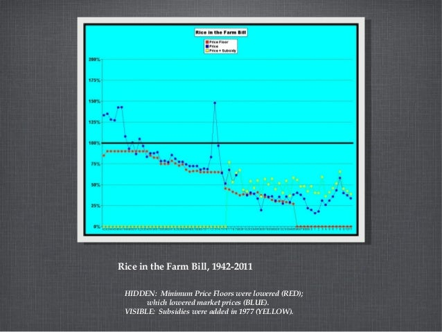 Rice in the Farm Bill, 1942-2011 HIDDEN: Minimum Price Floors were lowered (RED); which lowered market prices (BLUE). VISI...