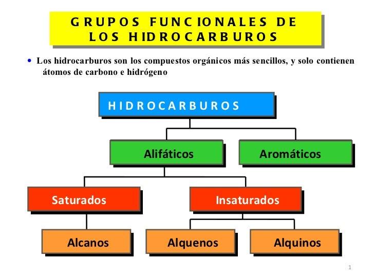 G R U P O S F U N C IO N A L E S D E             L O S H ID R O C A R B U R O S• Los hidrocarburos son los compuestos orgá...