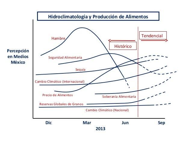 HambreSeguridad AlimentariaCambio Climático (Internacional)Precio de Alimentos Soberanía AlimentariaCambio Climático (Naci...