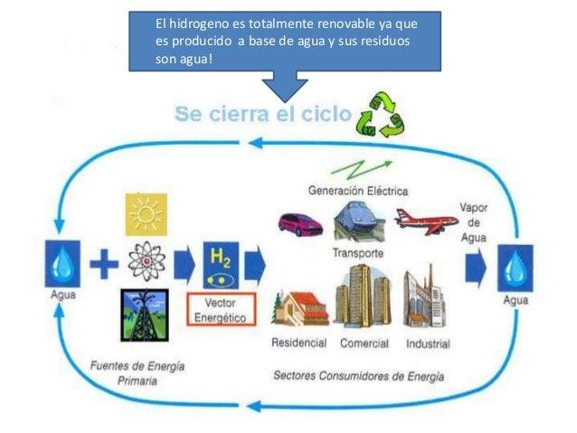 Hidrogeno Como Combustible Alternativo