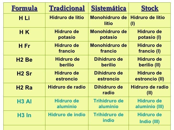 Hidruro de Indio (III) Trihidruro de indio Hidruro de indio H3 In Hidruro de aluminio (III) Trihidruro de aluminio Hidruro...
