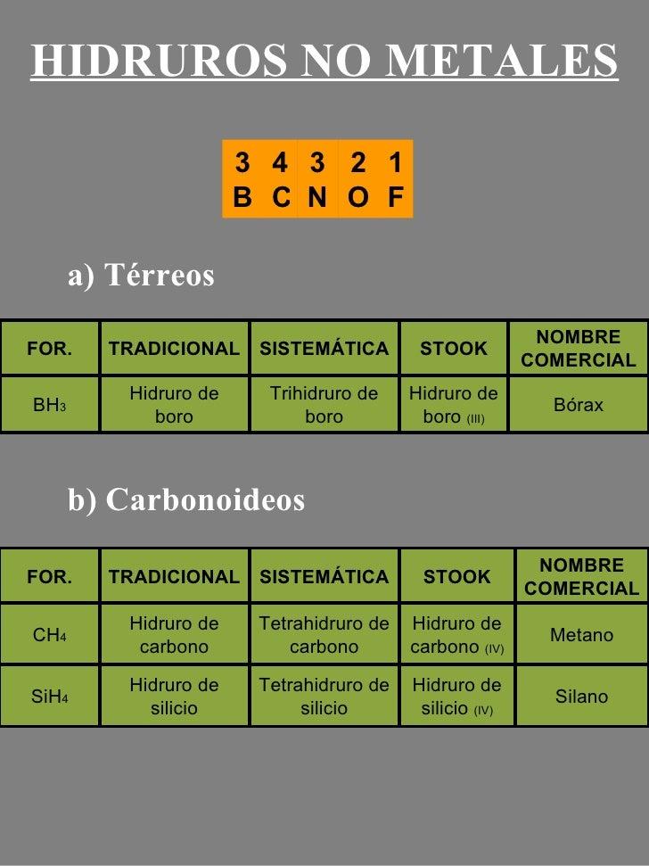 3 B 4C 3 N 2 O 1 F HIDRUROS NO METALES a) Térreos b) Carbonoideos Bórax Hidruro de boro  (III) Trihidruro de boro Hidruro ...