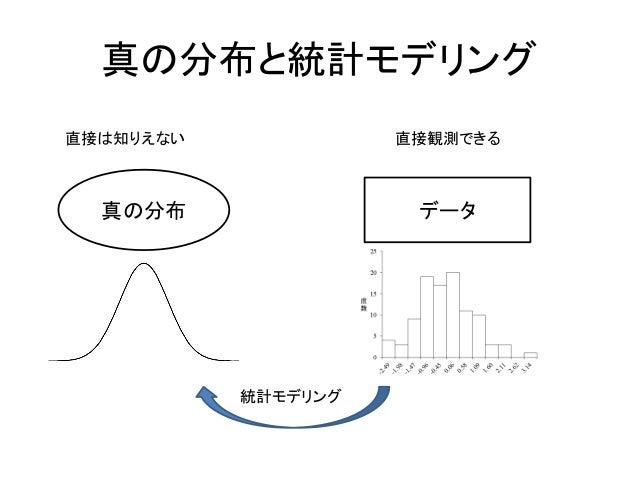 真の分布と統計モデリング 真の分布 データ 直接は知りえない 直接観測できる 統計モデリング