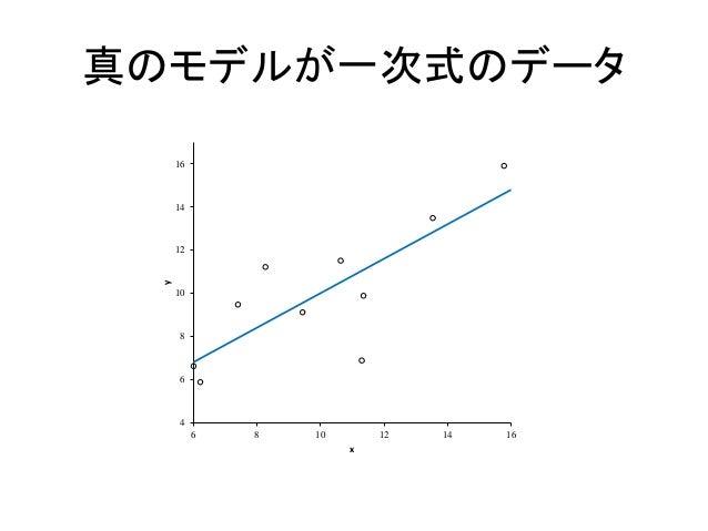 真のモデルが一次式のデータ 4 6 8 10 12 14 16 6 8 10 12 14 16 y x