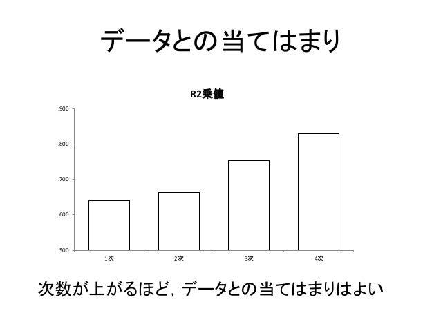 データとの当てはまり .500 .600 .700 .800 .900 1次 2次 3次 4次 R2乗値 次数が上がるほど,データとの当てはまりはよい