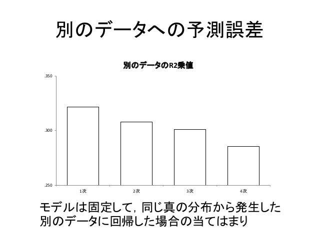 別のデータへの予測誤差 .250 .300 .350 1次 2次 3次 4次 別のデータのR2乗値 モデルは固定して,同じ真の分布から発生した 別のデータに回帰した場合の当てはまり