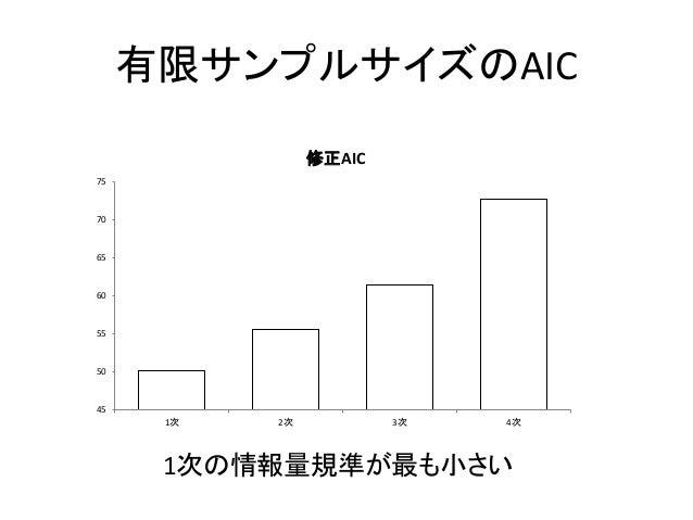 有限サンプルサイズのAIC 45 50 55 60 65 70 75 1次 2次 3次 4次 修正AIC 1次の情報量規準が最も小さい