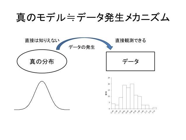 真のモデル≒データ発生メカニズム 真の分布 データ 直接は知りえない 直接観測できる データの発生