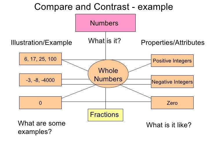 hierarchical graphic organizer