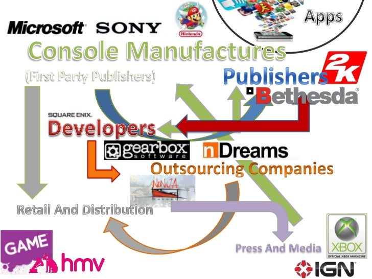 Hierarchy of games industry