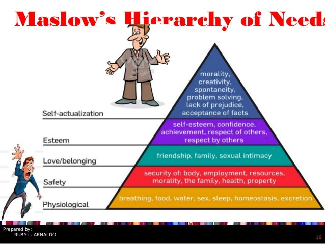 maslows hierarchy of needs and implications for An analysis of the implications of maslow's hierarchy of needs for networked learning design and delivery jonathan bishop centre for research into online communities and e-learning systems, swansea, wales, gb.