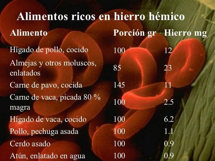 Alimentos ricos en hierro hémico   Alimento Porción gr Hierro mg Hígado de pollo, cocido 100  12 Almejas y otros moluscos,...