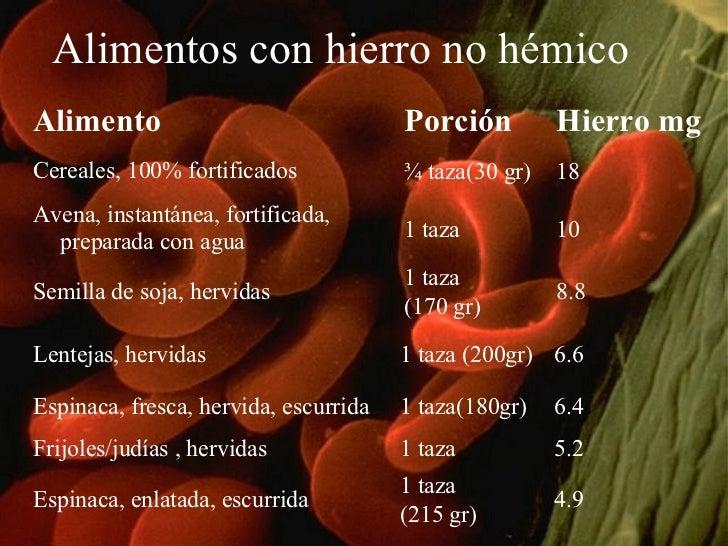 Alimentos con hierro no hémico Alimento Porción Hierro mg  Cereales, 100% fortificados ¾ taza(30 gr) 18 Avena, instantánea...