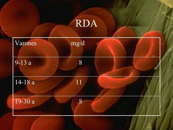RDA Varones  mg/d 9-13 a  8 14-18 a  11 19-30 a  8