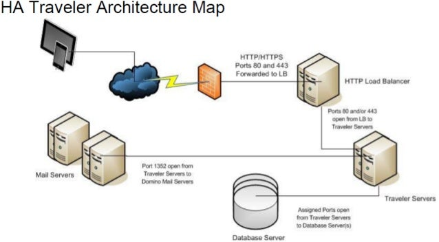 High Availability Traveler Architecture Map - IBM Connect 2013