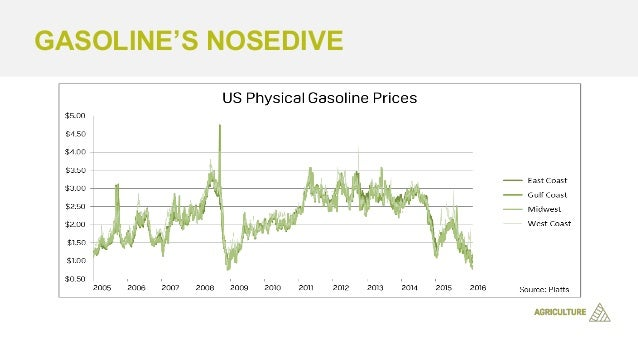 Gasoline Basics