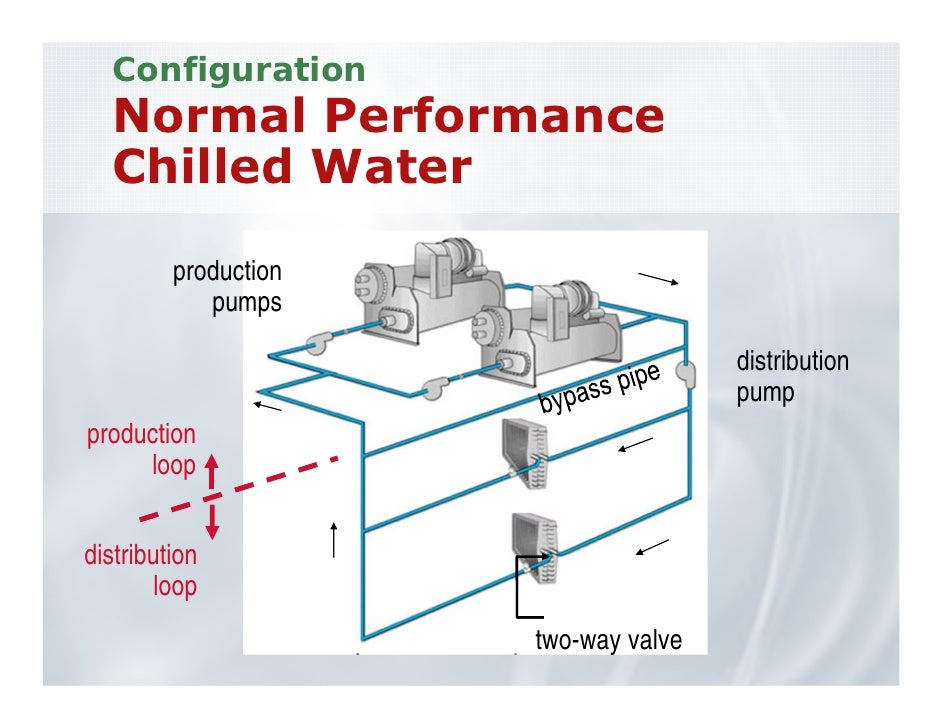 High Performance Chilled Water Systems Ashrae Chicago