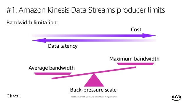 High Performance Data Streaming with Amazon Kinesis: Best Practices (…
