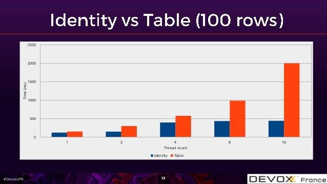 #DevoxxFR 1 2 4 8 16 0 500 1000 1500 2000 2500 Thread count Time(ms) Identity Table