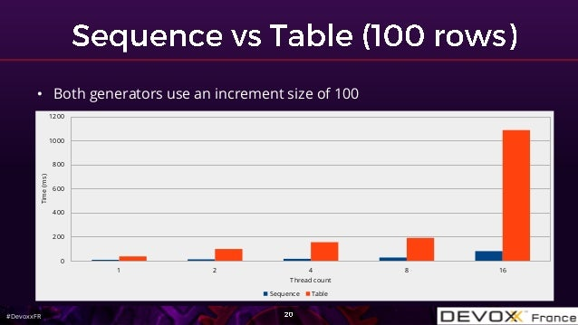 #DevoxxFR • Both generators use an increment size of 100 1 2 4 8 16 0 200 400 600 800 1000 1200 Thread count Time(ms) Sequ...