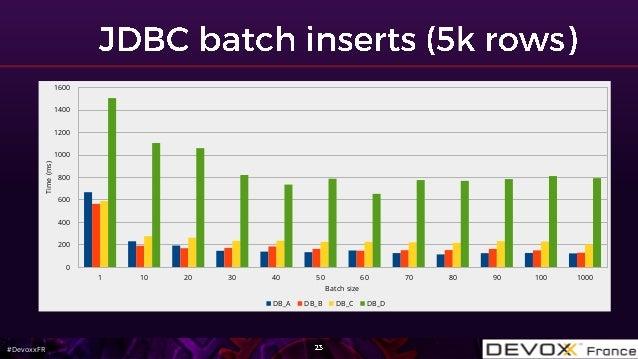 #DevoxxFR 1 10 20 30 40 50 60 70 80 90 100 1000 0 200 400 600 800 1000 1200 1400 1600 Batch size Time(ms) DB_A DB_B DB_C D...