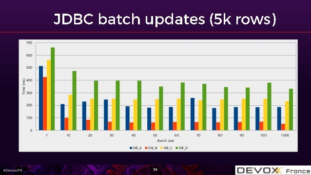 #DevoxxFR 1 10 20 30 40 50 60 70 80 90 100 1000 0 100 200 300 400 500 600 700 Batch size Time(ms) DB_A DB_B DB_C DB_D