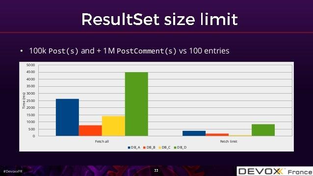 #DevoxxFR • 100k Post(s) and + 1M PostComment(s) vs 100 entries Fetch all Fetch limit 0 500 1000 1500 2000 2500 3000 3500 ...