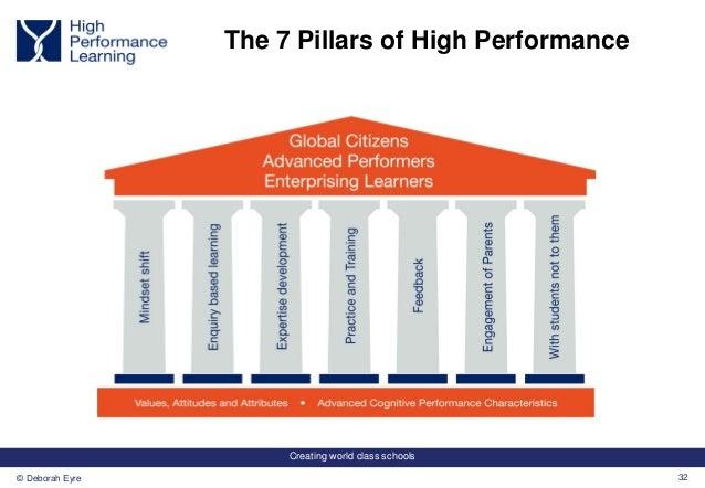 Creating world class schools 32© Deborah Eyre The 7 Pillars of High Performance